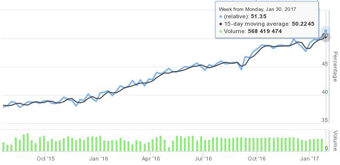 график роста HTTPS