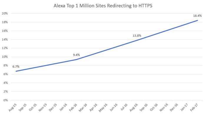 данные от Firefox